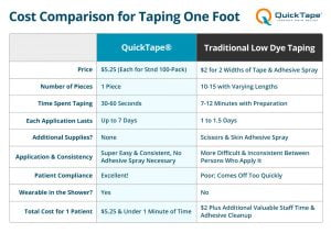 quick tape vs low dye pricing